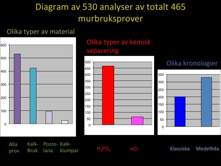 Diagram över murbruksprover analyserade av projektet Ålands kyrkor och The International Mortar Dating project.